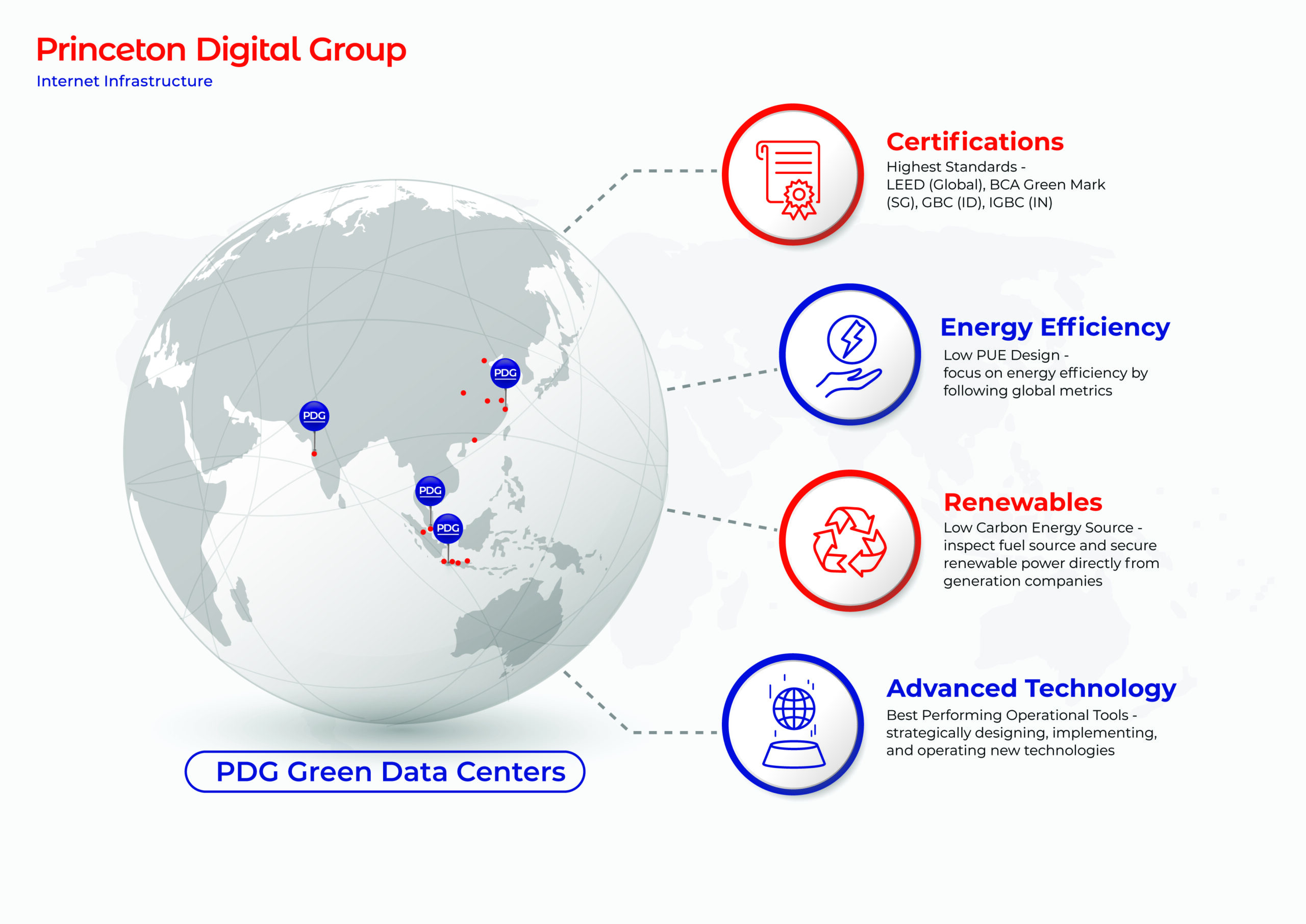 illustration of PDG green data centers key areas